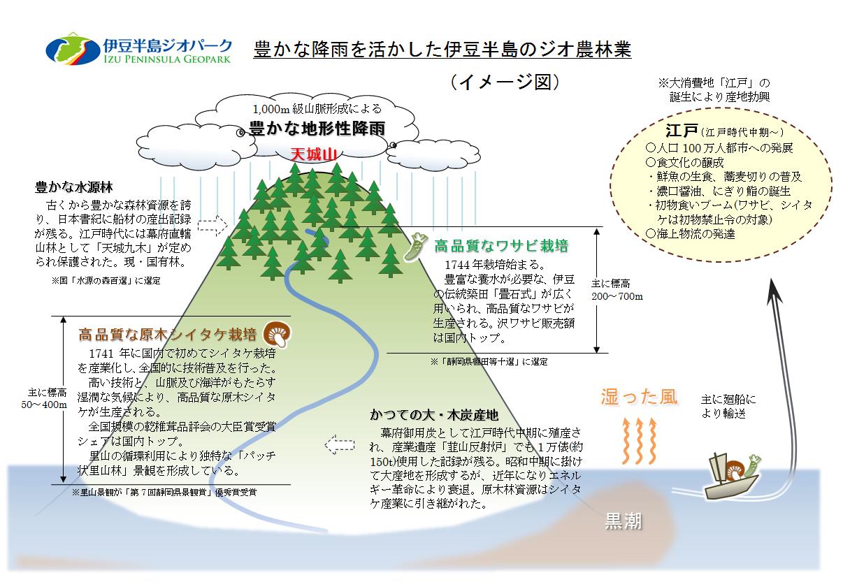 ジオ農林業イメージ図